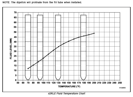 D Tranny Dipstick Hope Helps Anyone Similar Issues Rle Fluid Temp Chart on 2005 Dodge Magnum Transmission Fluid Check