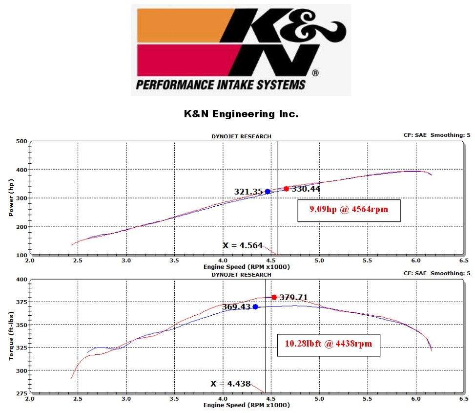 Comparison: The best air intake for SRT8 | Chrysler 300C
