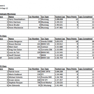 Race Results 2 2012